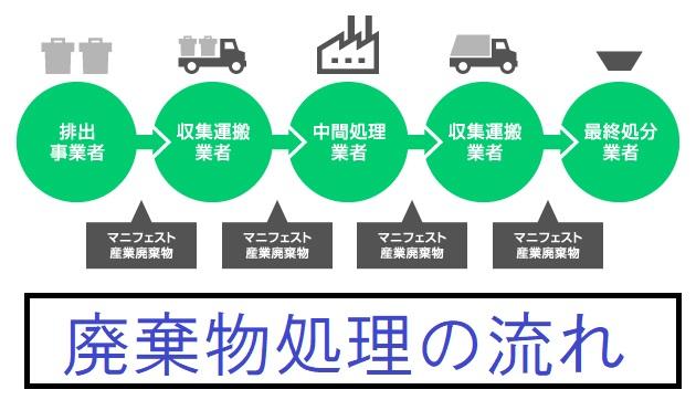 業者 廃棄 物 処理 【産業廃棄物処理(産廃処理)】関連が株式テーマの銘柄一覧