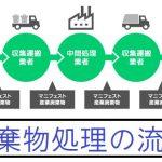 産業廃棄物の処理について(中間処理場と最終処理場の違い)